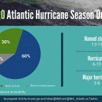 NOAA 2020 Hurricane Season prediction chart