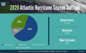 NOAA 2020 Hurricane Season prediction chart