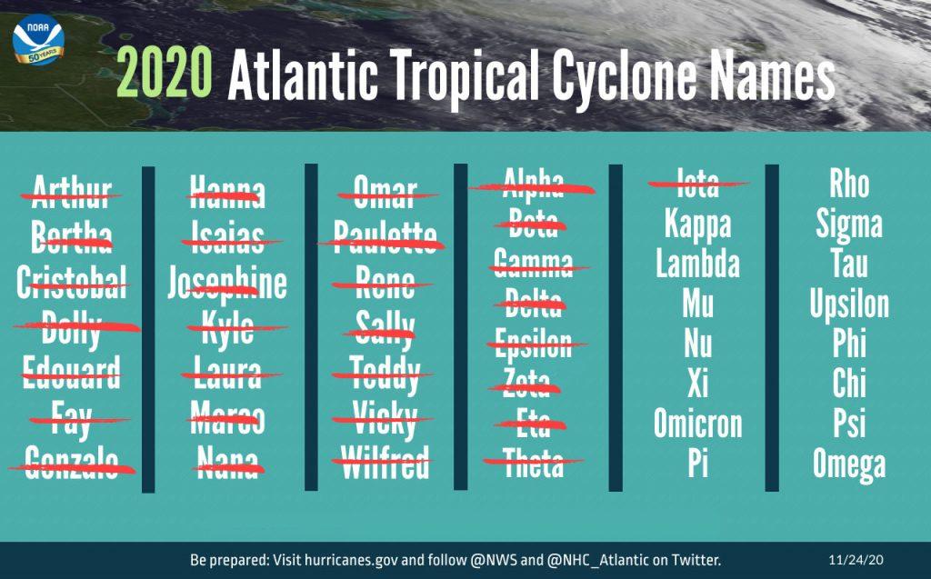 2020 Hurricane Season Storm Names